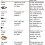 metal oxide varistor selection guide