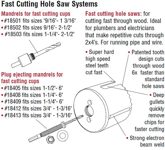 hole-saw-systems-fast-cutting-hole-saw-systems