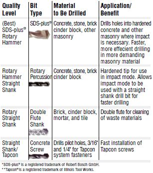 masonry-drill-bit-types-selection guide