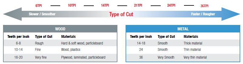 select-right-jig-saw-blade-tpi