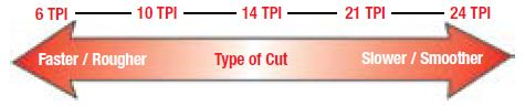 select-the-right-reciprocating-saw-blade-tpi