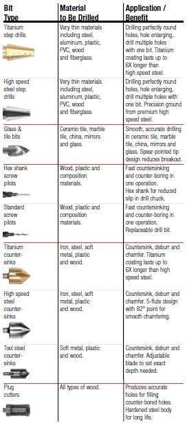 specialty-drill-bit-types-selection-guide